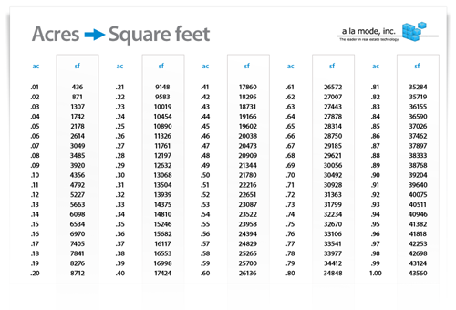 9112 Uad And Acres Vs Square Feet